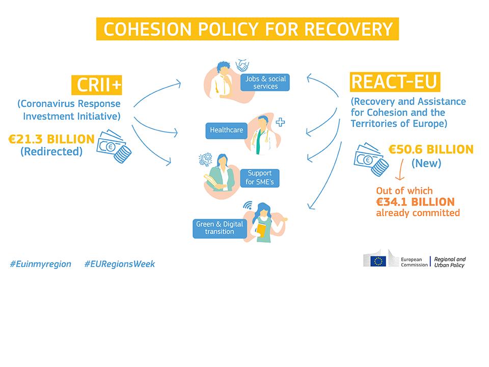 La politica di coesione dell'UE in prima linea nella ripresa: approvati in soli quattro mesi 34 miliardi di euro per regioni e città - Politica regionale
